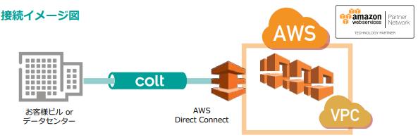 クラウド接続サービスの接続イメージ図