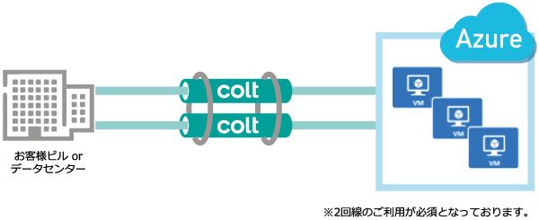 AzureExpress Routeの接続イメージ図