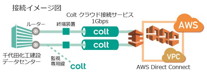 Coltクラウド接続サービスの接続イメージ図