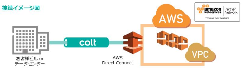 クラウド接続サービスのイメージ図