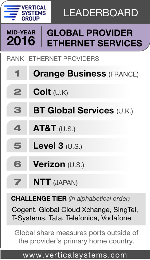Colt takes second place in global Ethernet leaderboard