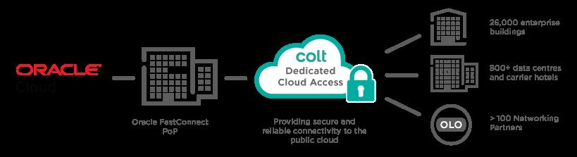 DCA-Oracle-Cloud.1