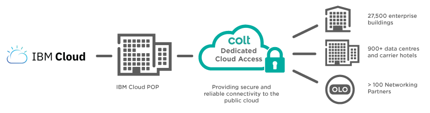 IBM Cloudに専用アクセス