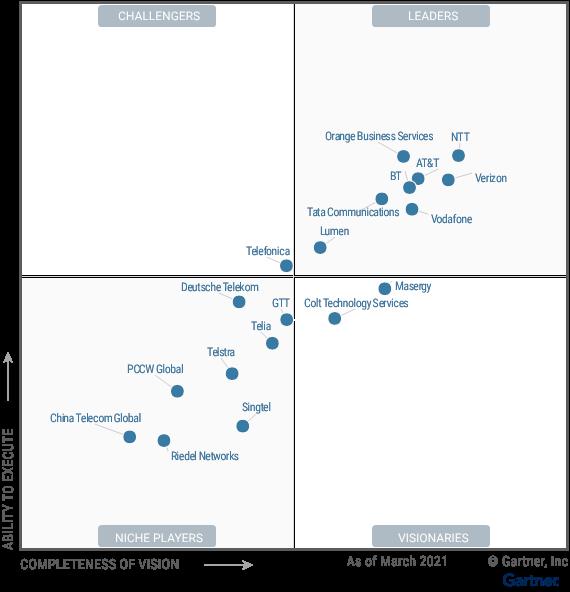 Figure_1_Magic_Quadrant_for_Network_Services_Global