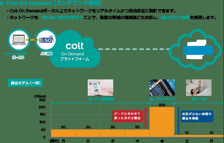 オンデマンド接続のイメージ(Azure)