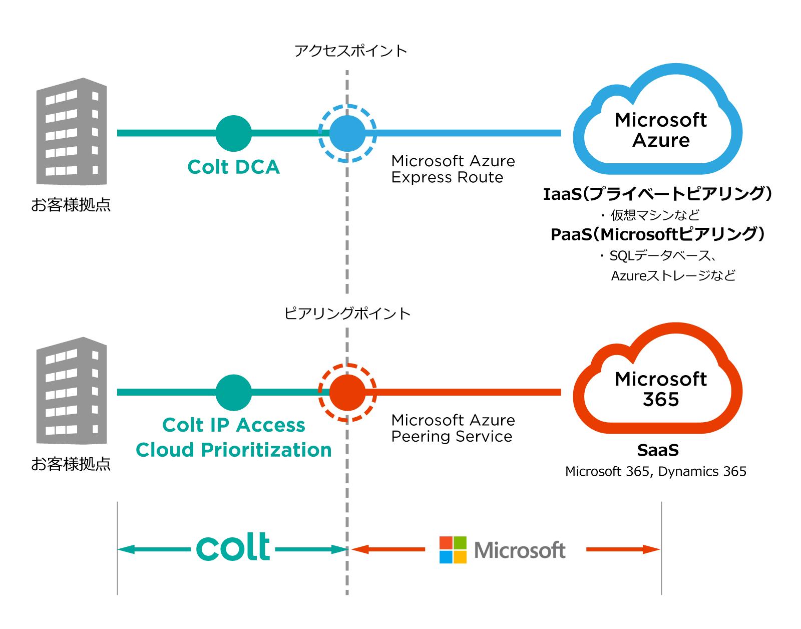 Cloud_Prioritisation-2