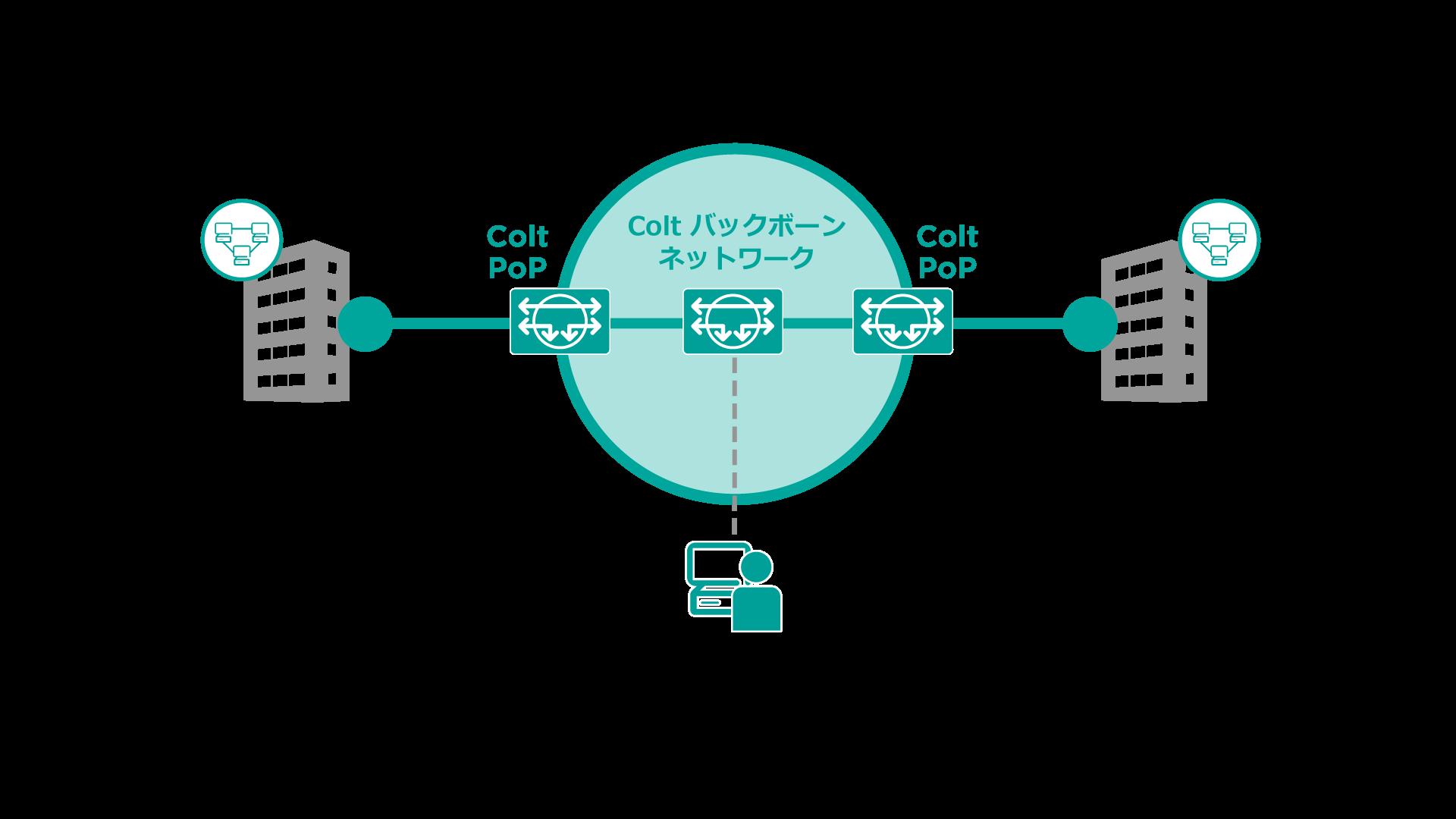 専用線サービスのバックボーンのネットワーク