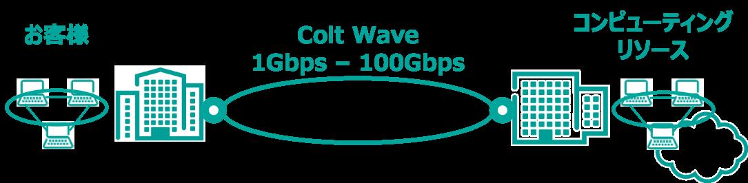 拠点間接続の専用線サービス イメージ図