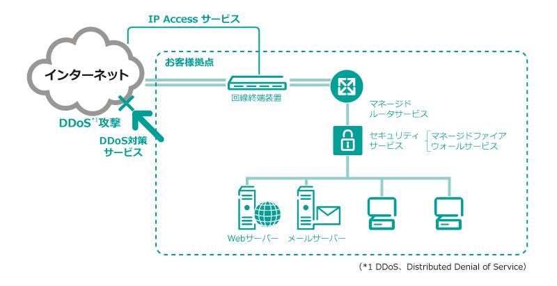 IP Accessサービス イメージ図