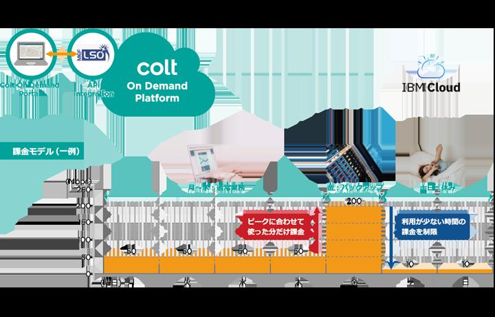 オンデマンド接続のイメージ(IBM Cloud)