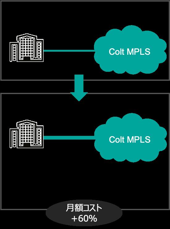 MPLS回線の帯域のアップグレード
