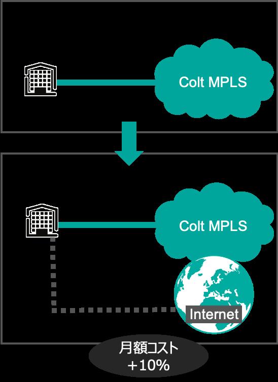 既存MPLS回線+インターネットの併用によるハイブリッドWANのアップグレード