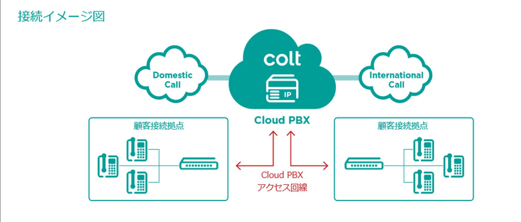 クラウドPBX 接続イメージ図