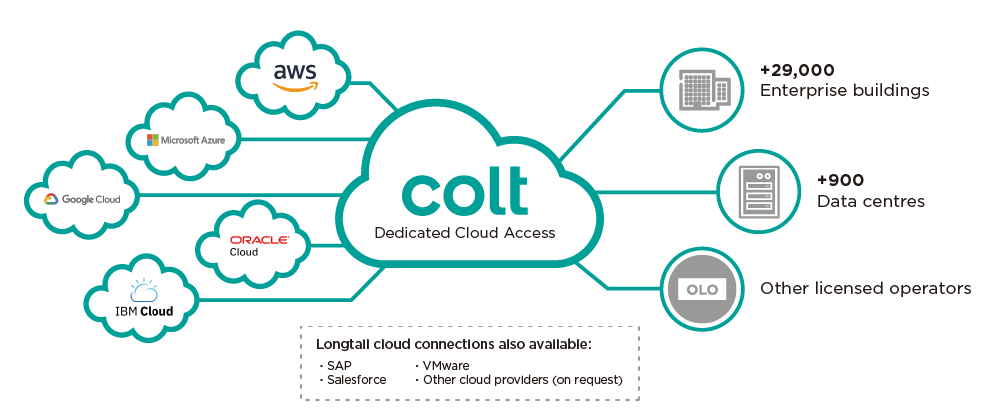 colt dedicated cloud access dca graphic 2020
