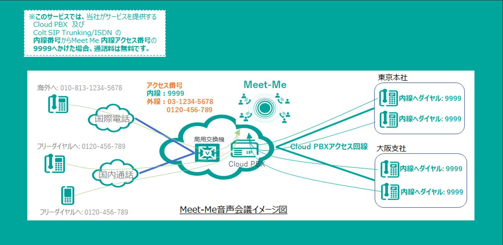 Colt Meet-Me 電話会議サービス