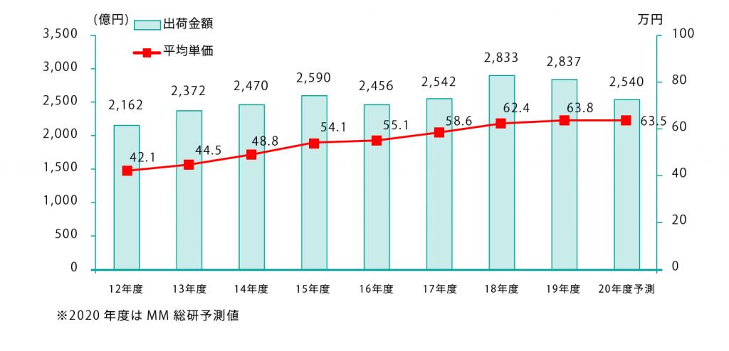 国内PCサーバー出荷金額と平均単価の推移および予測