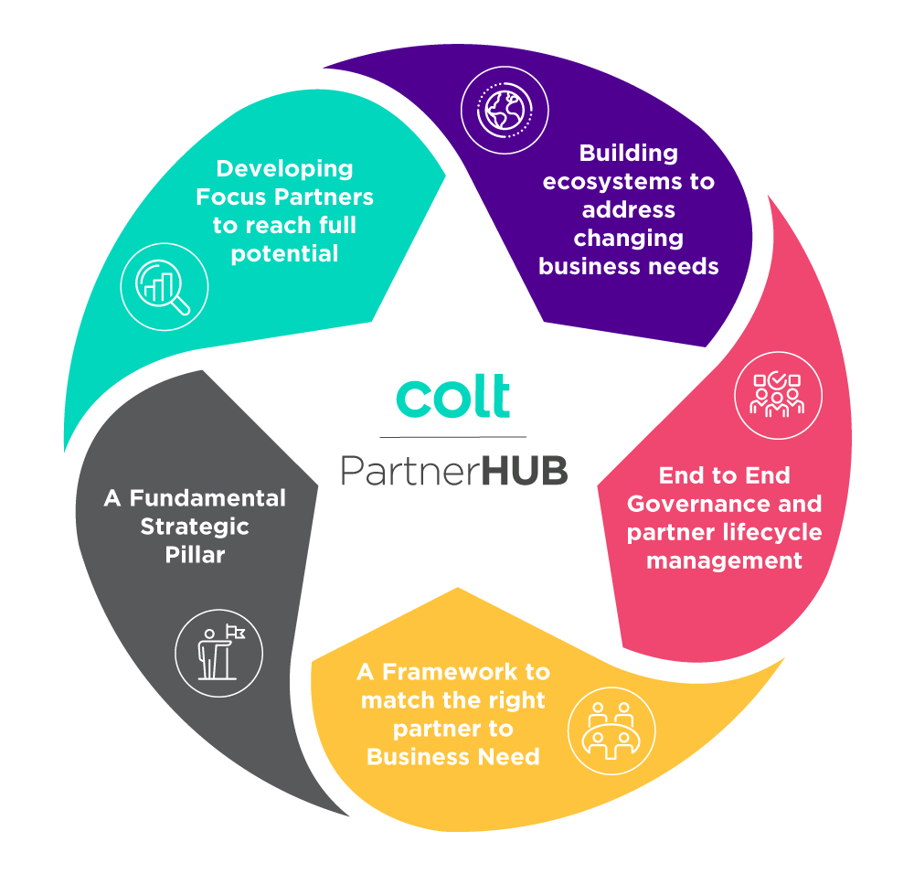 Partner Hub Diagram