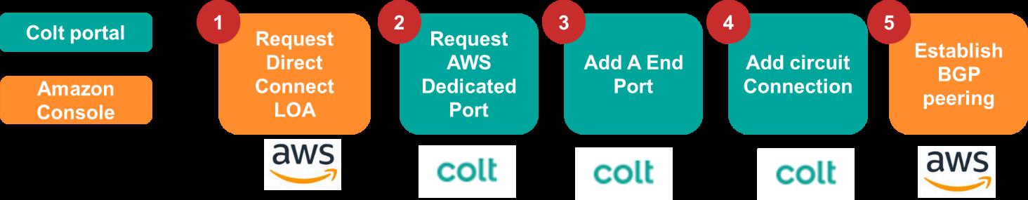 AWS Dedicated Ports Customer Journey