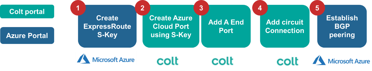 Azure End to End customer journey