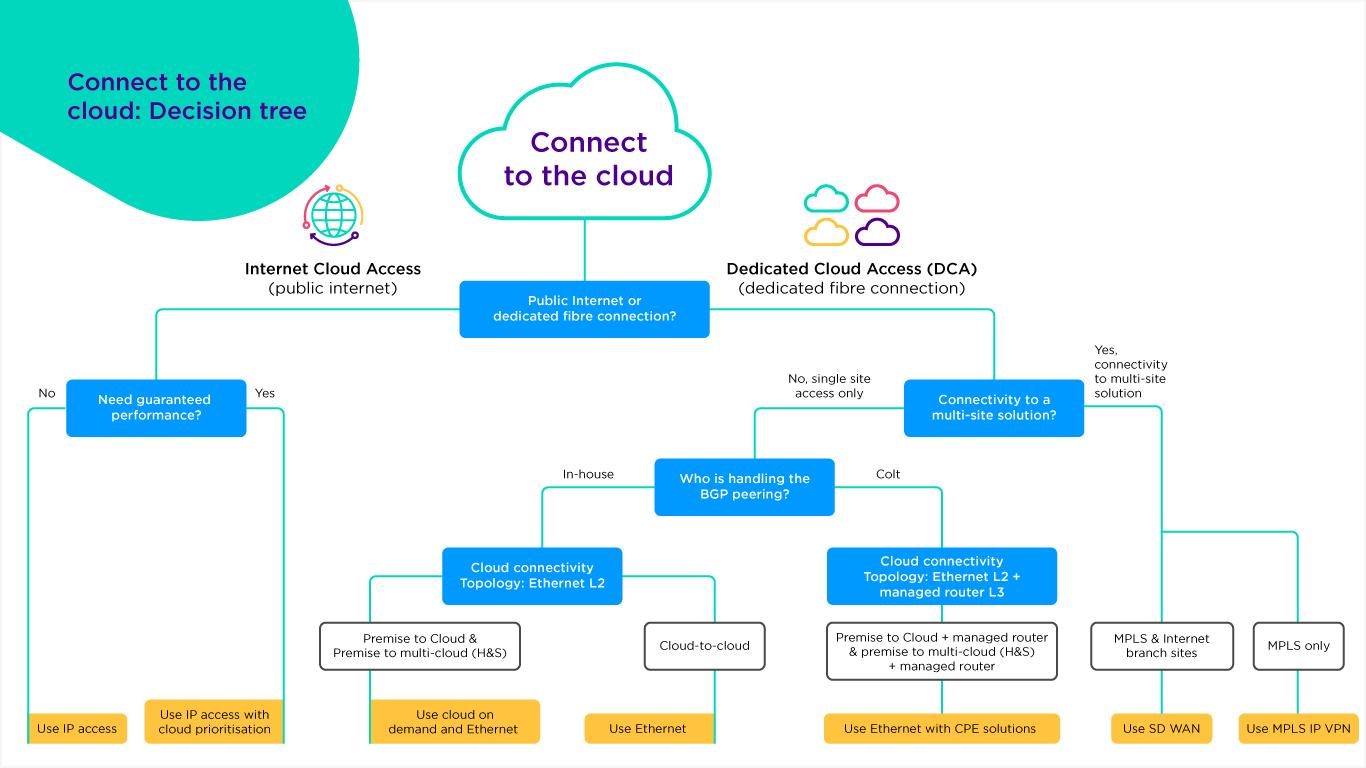 云连通性决策树