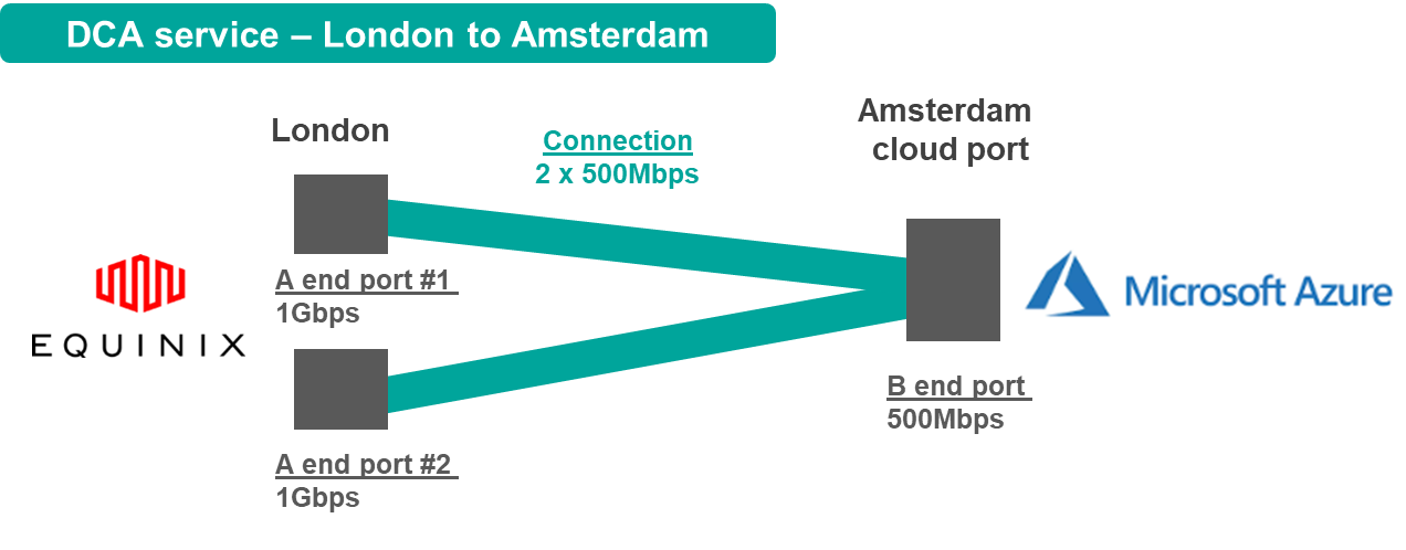 DCA Service - London to Amsterdam