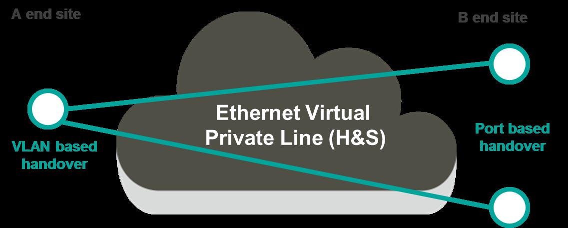 Ethernet P2P 2