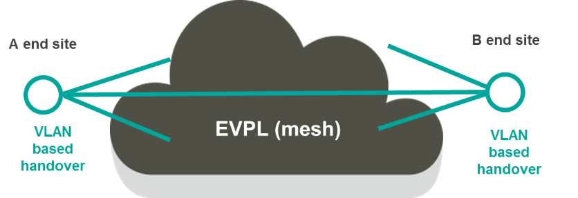 Ethernet P2P 3