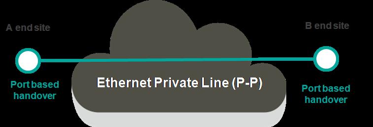 Ethernet p2p