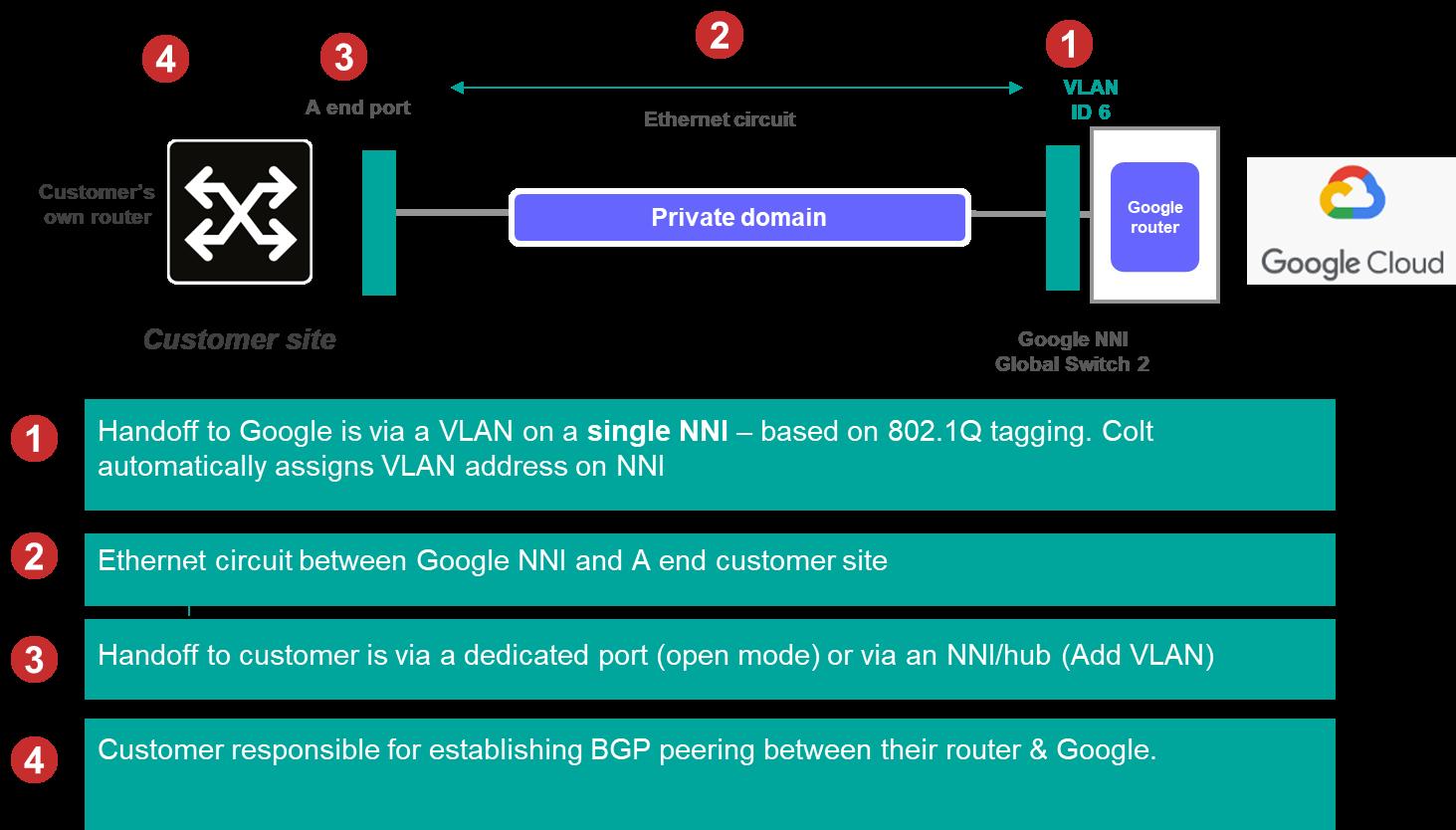 Google Partner Interconnect Configuration