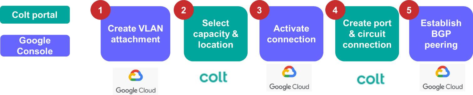 Google Partner Interconnect customer journey
