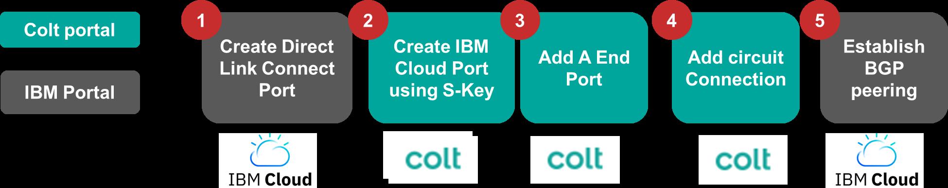 IBM Direct Link Connect Customer Journey