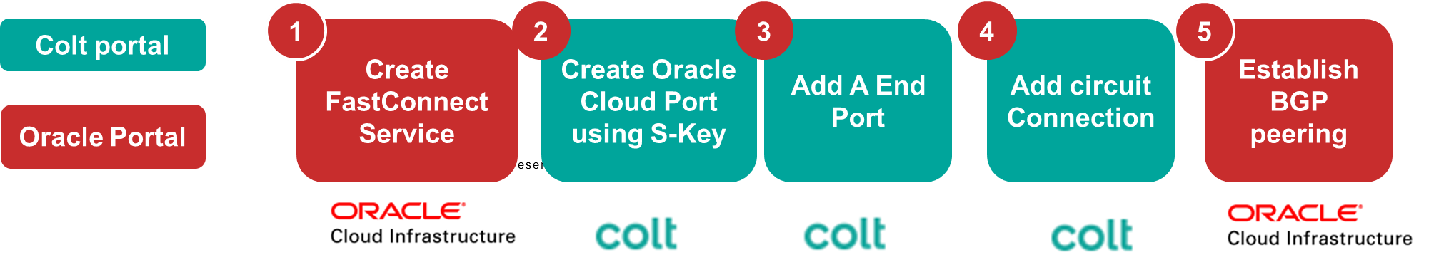 Oracle FastConnect Customer Journey
