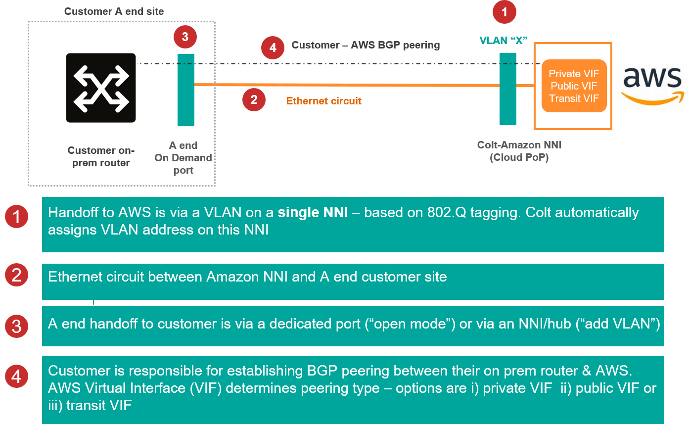 AWS-Hosted-Configuration