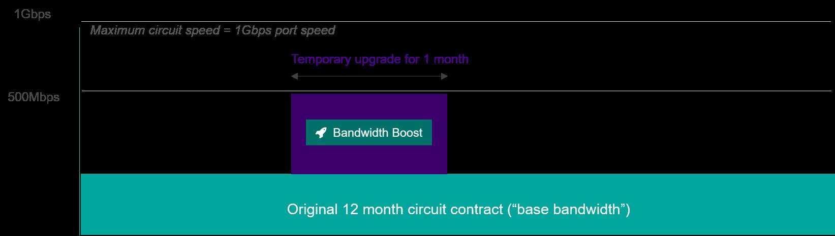 Bandwidth boost 4
